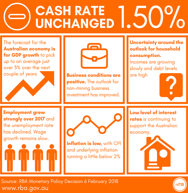 Feb RBA cash rate call